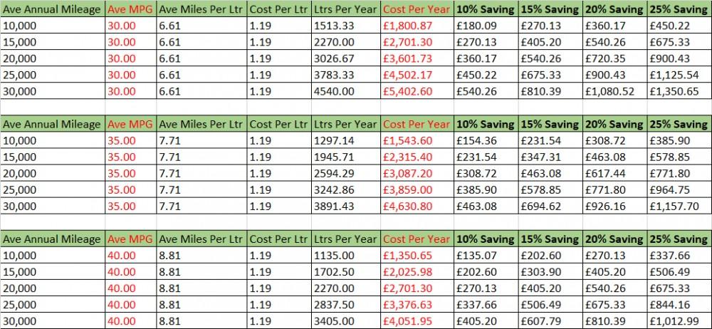Diesel Near Me >> Save 22p Per Liter Petrol Diesel Cheapest Fuel Prices